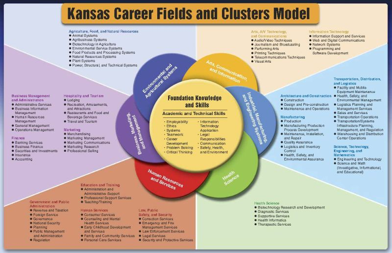 Perry Public Schools USD343 - CTE Learning that Works for Kansas
